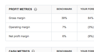 Benchmarks For Easy Market Research