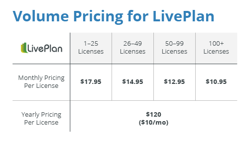 Partner Program Volume Pricing